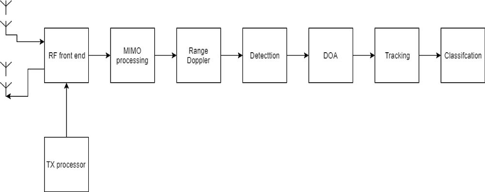 This figure depicts the standard radar statistical signal processing chain that includes the RF front-end, MIMO processing block, range-doppler estimation, detection, DOA (direction of arrival) estimation, Tracking and Classification. Note that the classification stage might include elements of AI, machine learning or even deep learning