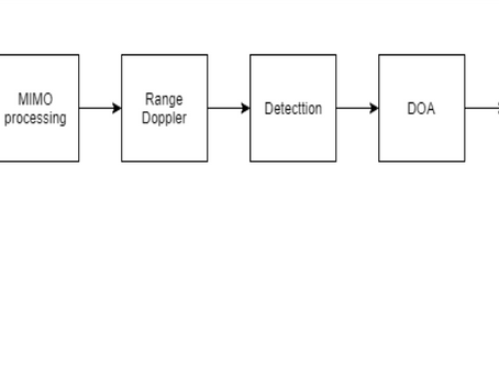 MIMO-Radar Signal Processing ChaiN