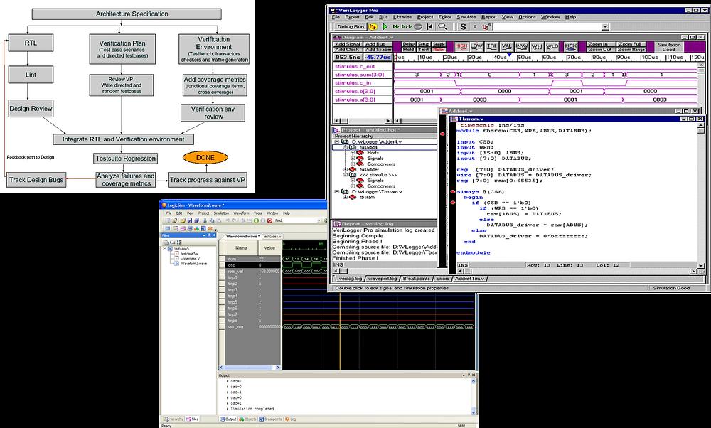 verification flow and simulator waveform debug