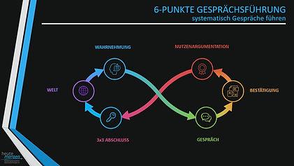 6 Punkte Gesprächsführung.JPG