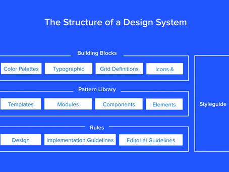 Design System vs Pattern Library vs Style Guide