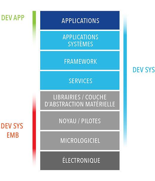 domaines_de_compétences_android.jpg