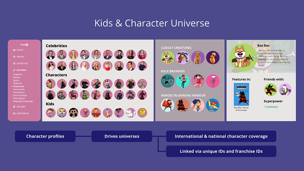 Kids tv metadata showing how data can be combined using character profiles and character images