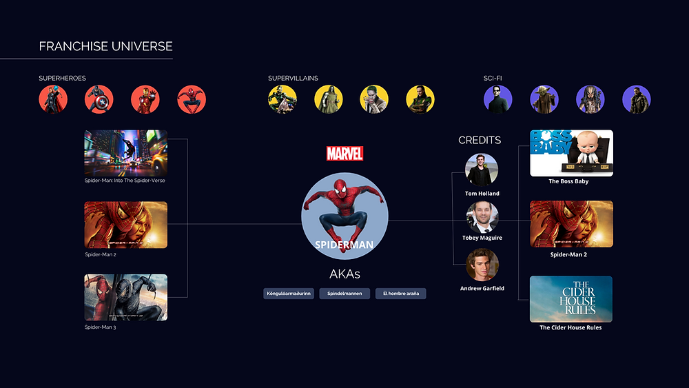 Marvel franchise/collection, tv data on built-in mediography, credits, movie variations. Also features a series of superheroes, supervillains and Sci-fi characters such as Thor, Captain America, Iron Man - Marvel Cinematic Universe, Star Wars and more.
