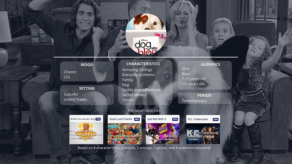 Keywords tv metadata for Dog with a blog, Disney 2012 showcasing mood, setting, characteristics, audience and period as well as tv recommendations based on 8 characteistics, 3 moods, 3 settings, 1 period and 4 audience keywords
