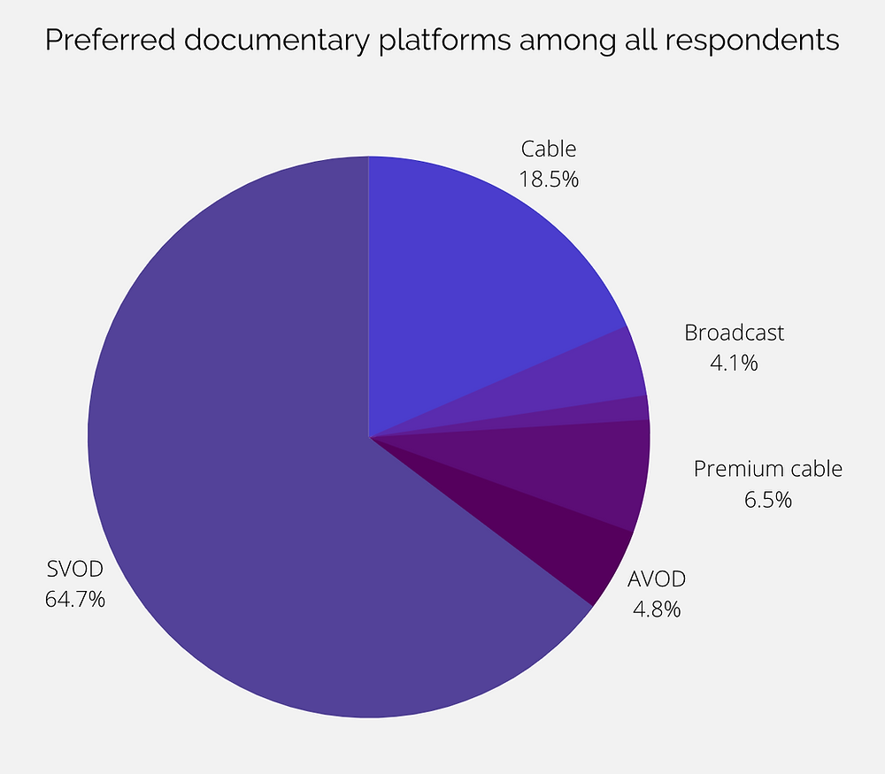 Image showing preferred documentary platforms like Cable, Broadcast, Premium cable, AVOD and SVOD