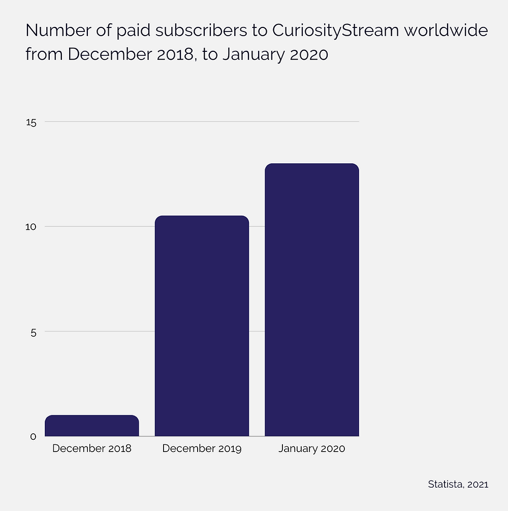 Image showing growing  number of subscribers of documentaries according to Statista for December 2018, 2019 and January 2020