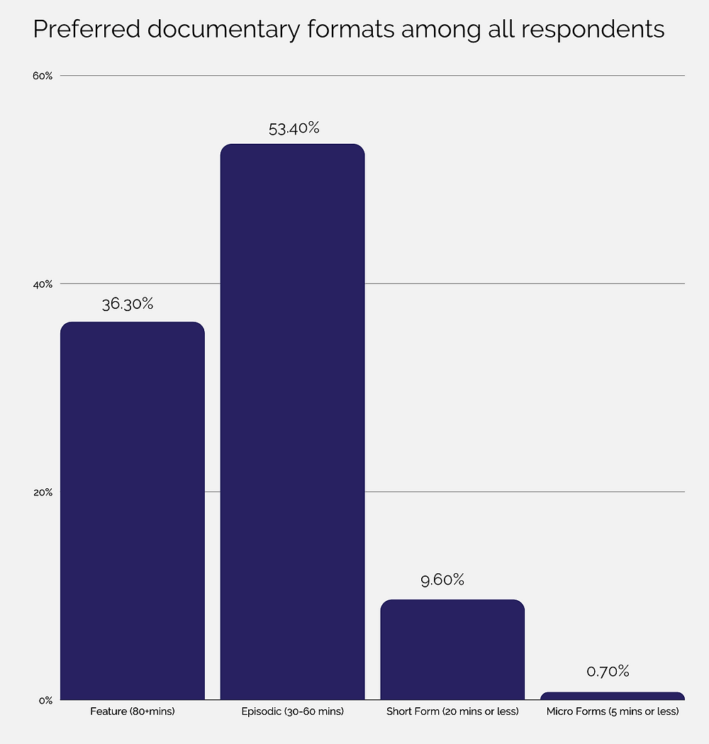 Graph showing preferred documentary formats such as episodes , feature, short form, micro form