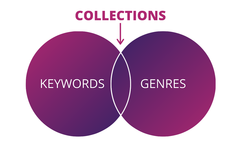 Visual diagram showing the combination of keywords and genres that lead to thematic collections in the tv metadata space