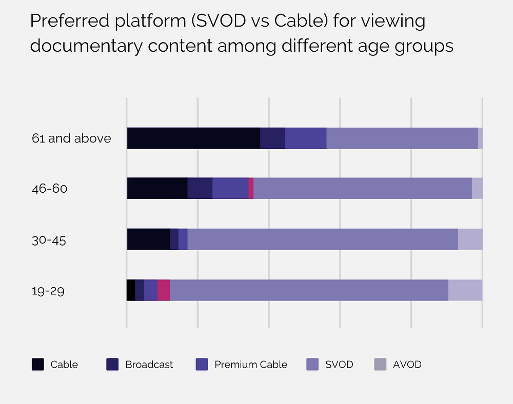 Image showing preferred platforms between Cable, Broadcast, Premium CAble, SVOD, AVOD among age groups from 19 until 61 and above