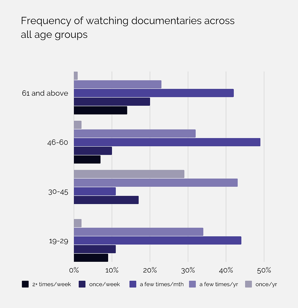 Image showing frequency of watching documentaries in all age groups from the year 19 until 61 and above