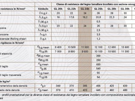 Nuova norma EN 14080:2013 LEGNO LAMELLARE INCOLLATO