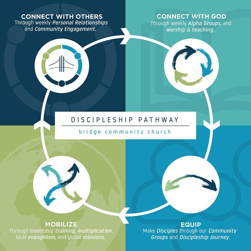 DiscipleshipPathway2.jpg
