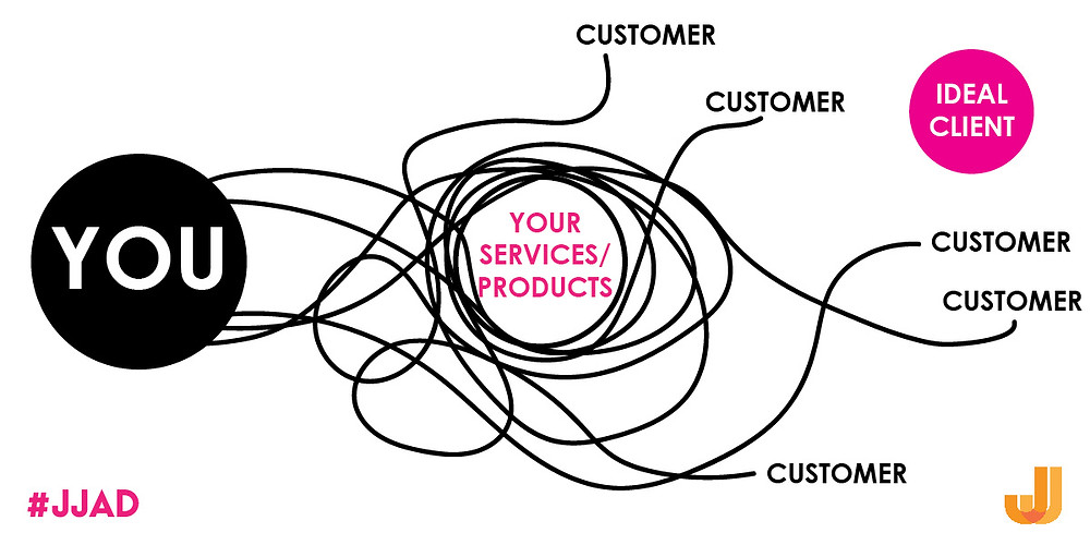 Illustration showing a tangle of paths from the business to the customer.