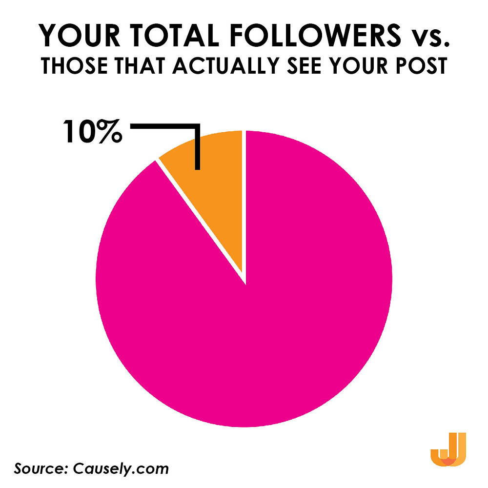 Pie Chart showing that only ten percent of all Facebook followers actually see the content you post.