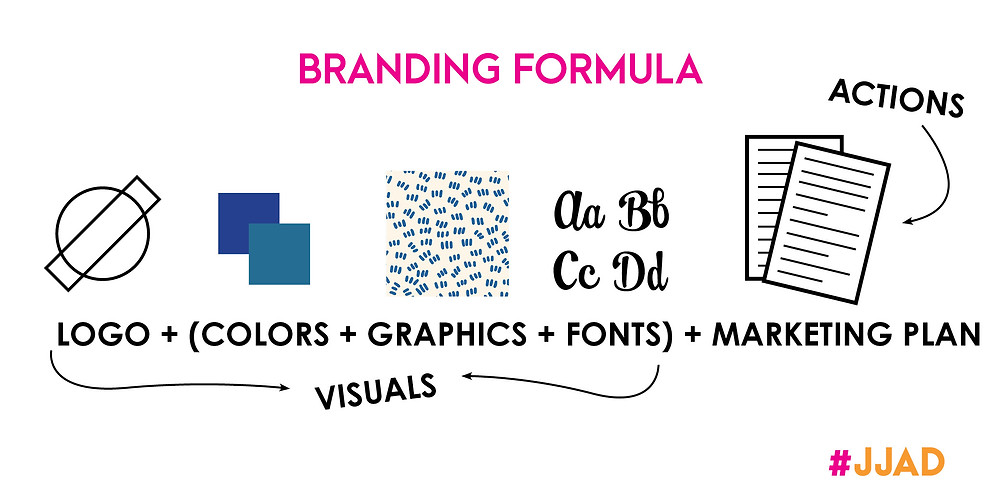 Your branding formula consists of logos, colors, graphics and fonts along with your marketing plan.