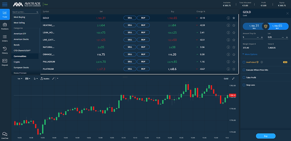 Brokers like AvaTrade allow trading Gold Assets in a straightforward way