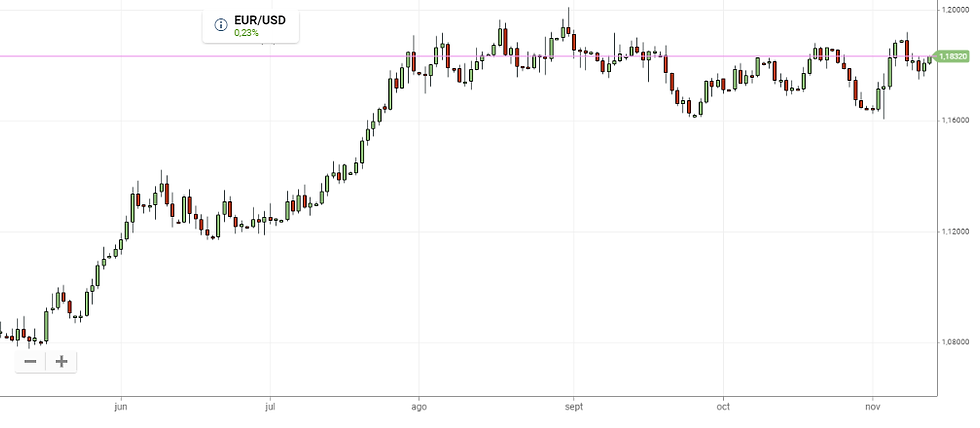 EURUSD: A great broker must have a tight spread on the most traded pair.