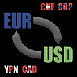 Forex is the most popular market globally. FX Trading from Srbija