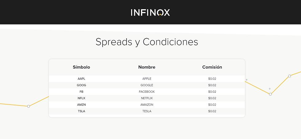 Condiciones y Spreads de Infinox para invertir en las principales acciones de Tecnología