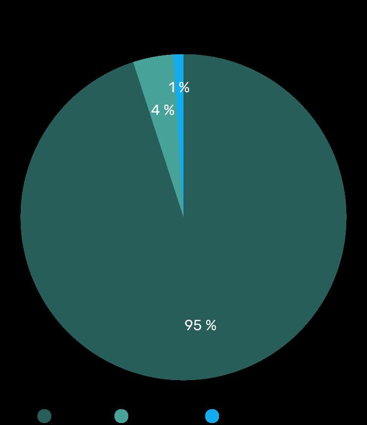 Ergebnisse der Influencer-Studie in der Coronakrise