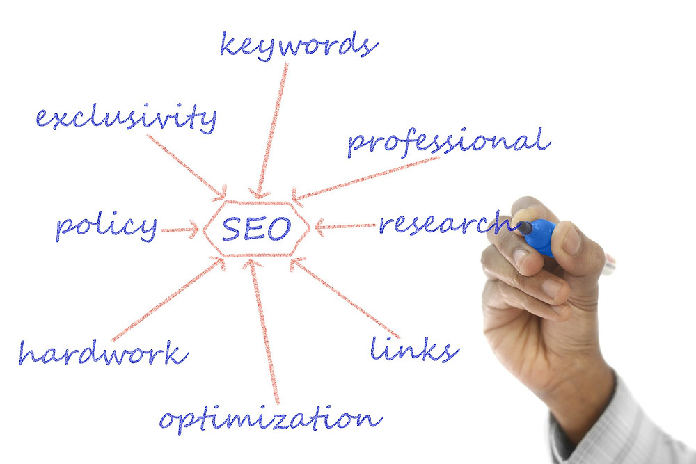 Seo skill you can learn to make money online