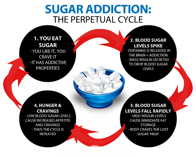 The Not Too Sweet Truth About Sugar