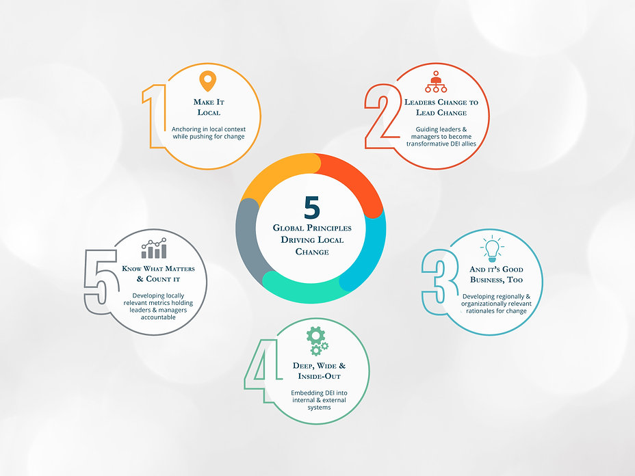 5-principles-infographic-bubbles.jpg