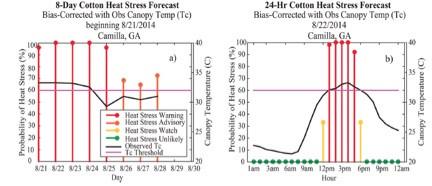 New forecast scheme for heat stress in cotton
