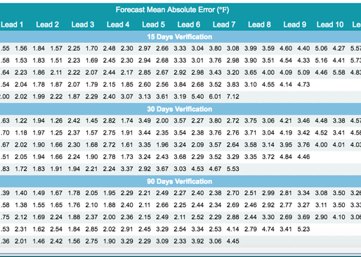 CFAN's temperature forecast verification statistics for Q3