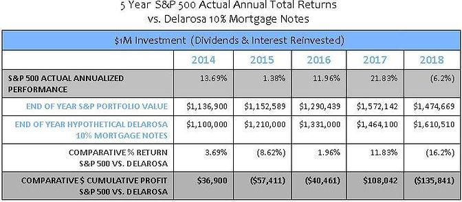 Delarosa Hard Money Lending vrs S&P 500