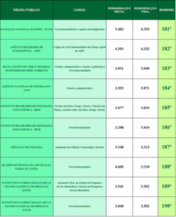ranking das carreiras federais 181-190.p