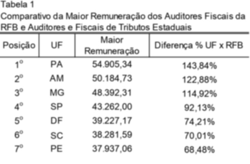 ranking dos auditores fiscais 01-07.png