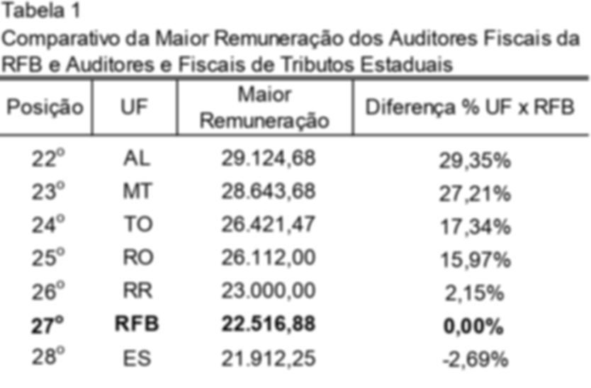 ranking dos auditores fiscais 22-28.png