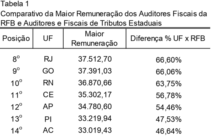 ranking dos auditores fiscais 08-14.png