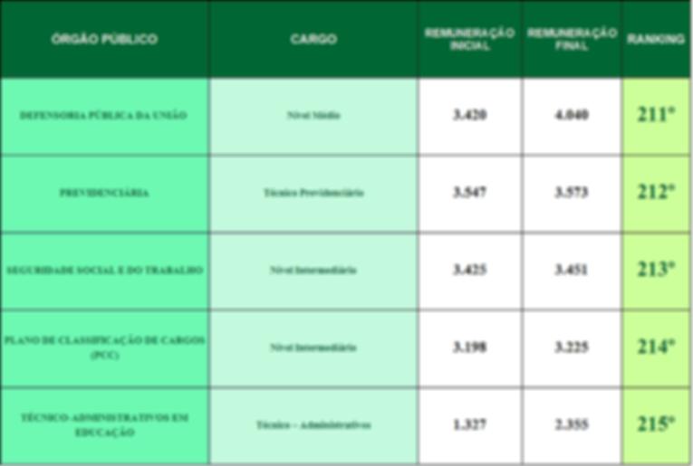 ranking das carreiras federais 211-215.p