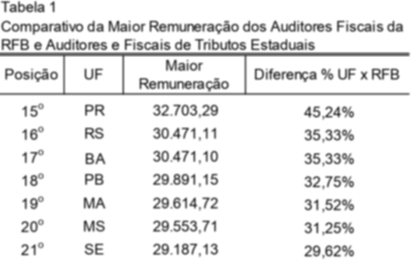 ranking dos auditores fiscais 15-21.png