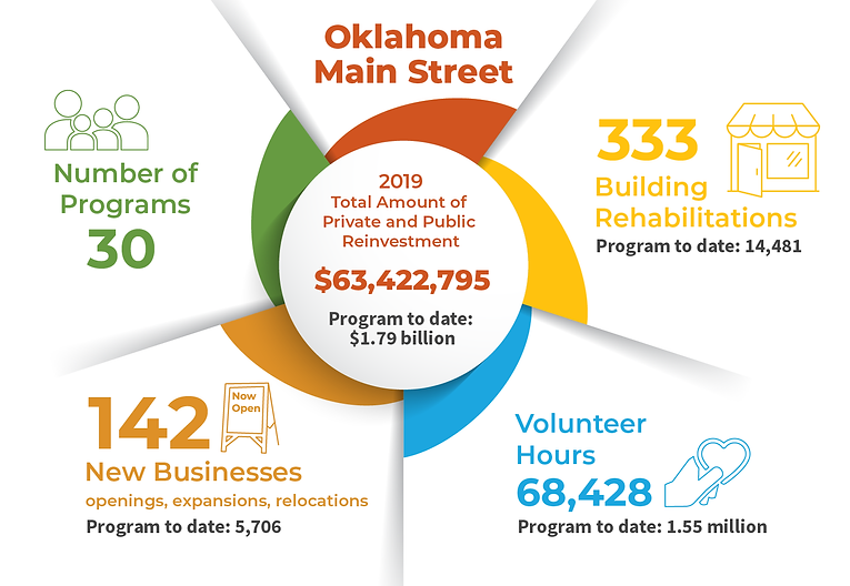 Oklahoma Main Street infographic.png