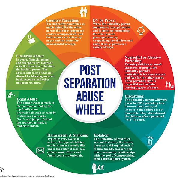 Post Separation Abuse- Tina Swithin.jpg