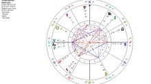 Who Wrote Shakespeare? Astrology lifts the Veil