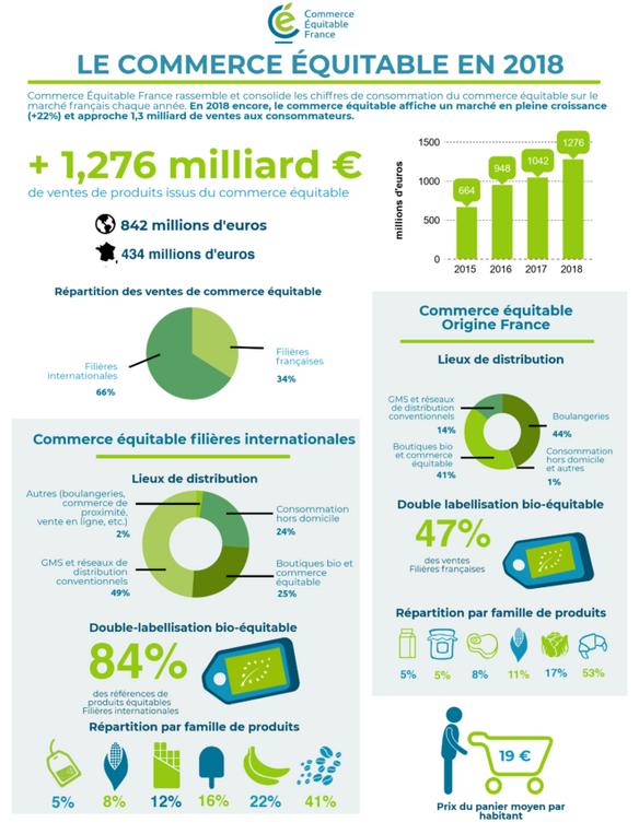 Les derniers chiffres du commerce équitable en France
