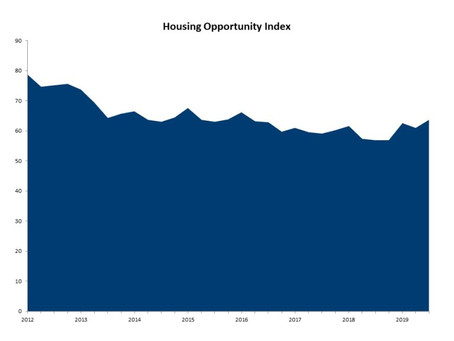 LOWER MORTGAGE RATES PUSH HOUSING AFFORDABILITY TO HIGHEST LEVEL IN THREE YEARS!