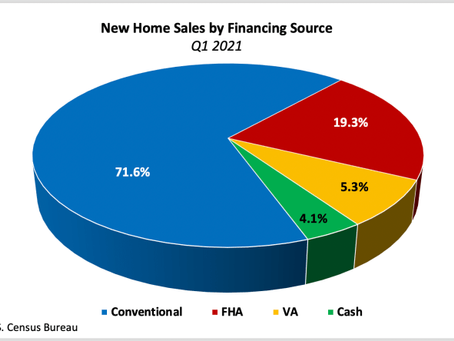 Conventional and FHA Mortgages Finance 90% of New Home Sales in Q1 2021.