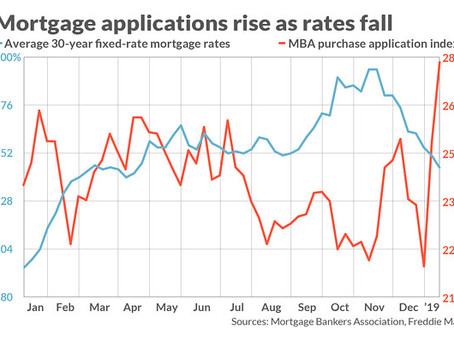 Mortgage Applications Rise as Rates Fall