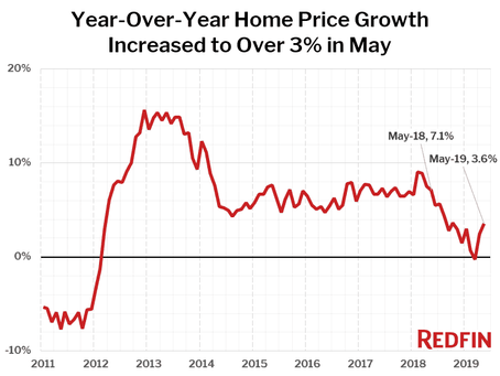 May Home Prices Up 3.6%, the Largest Year-Over-Year Increase in 7 Months