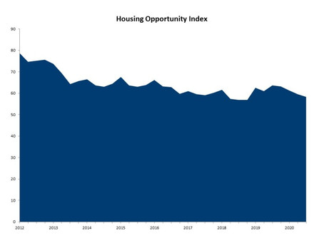 Lack of Inventory, Higher Prices Push Housing Affordability Near Two-Year Low!