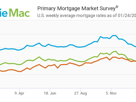 Freddie Mac: Mortgage rates hold steady for third consecutive week