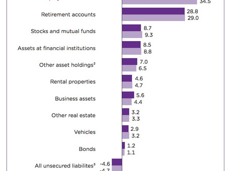 Homeownership is the Top Contributor to Household Wealth