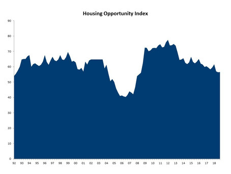 Housing Affordability Holds Steady at a 10-Year Low in the Fourth Quarter