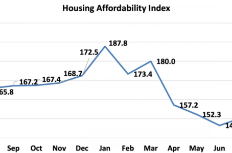 Affordability Actually Improved in August Despite Surging Prices